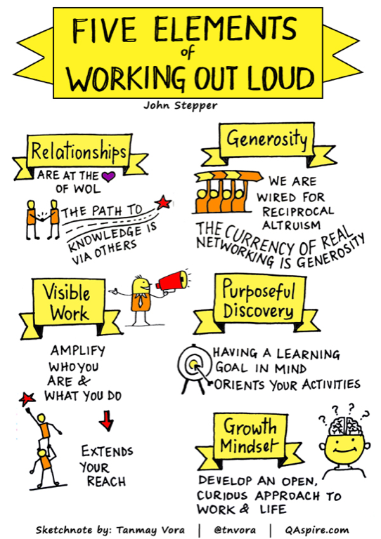 Sketchnote zu Working out loud. Autor*in: Tanmay Vora